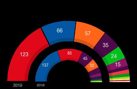 resultados España